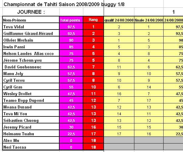 classement général fin aout 2008